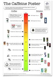 This Caffeine Poster Charts Your Morning Buzz Caffeine