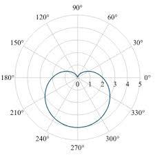 8 Curves In Polar Coordinates