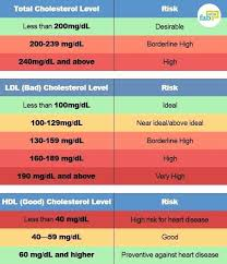 Ageless Hdl Cholesterol Numbers Chart How To Make Sense Of
