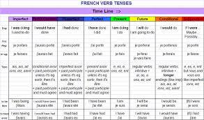 Basic French Verbs Conjugation Chart Pdf 19 French Verb Tenses Chart Pdf French Verb Tenses Chart