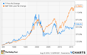 At T Stock History A Dividend Dynamo That Stands The Test