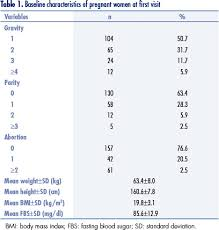 Placenta Growth Chart Correlation Between Placental Thickness In The Second And