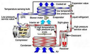 how car air conditioner works. the compressor is heart of an air conditioning system. it takes refrigerant as a low pressure gas, pumps up to high and circulates how car conditioner works