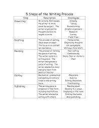 Ssat Essay Examples Six Steps Writing Essay The Ssat Essay