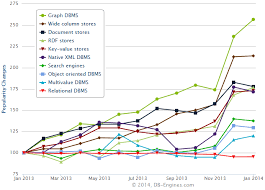 Graph Dbmss Are Gaining In Popularity Faster Than Any Other