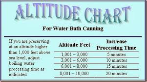 Ball Canning Altitude Chart The Trailer Park Homesteader Canning