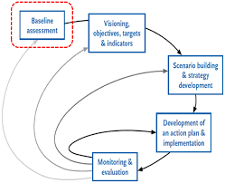 Strategic Plan Extraordinary The Strategic Planning Process For Integrated Water Resources