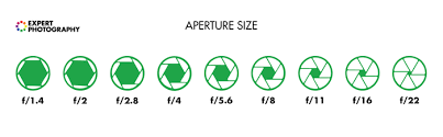 Aperture Value Chart How To Understand Aperture In 5 Simple Steps Photography