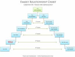 Canon Organizational Chart Free Relationship Charts Canon Or Common Law More