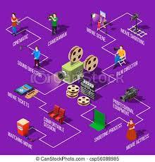 Movie Shooting Isometric Flowchart