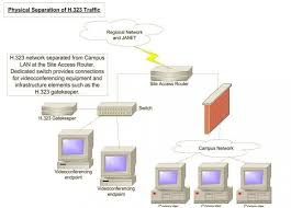 Network Engineering - Physical Separation of H.323 Traffic | Jisc ...