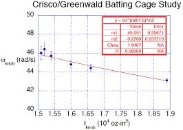 Weight Of Baseball Bat Chart Explaining The Besr Test For Baseball Bats