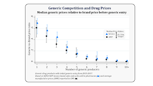 Drug Combination Chart Generic Competition And Drug Prices Fda