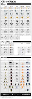 Army Insignia Chart Minivan Rankings Military Officer Rank Chart