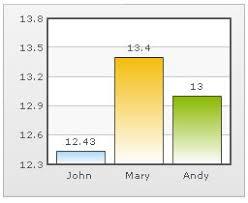 Decimal Scale Chart Fusioncharts V3 Documentation