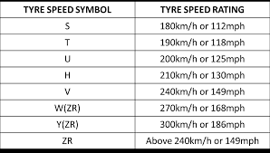 Tyre Load Rating Chart Australia 2013 November