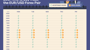 Week 6 Trade Value Chart Best Time To Day Trade The Eur Usd Forex Pair