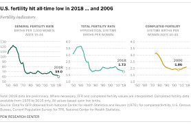 Fertility Age Chart Is U S Fertility At An All Time Low It Depends Pew