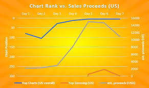 Game Dev Tycoon Chart Uncategorized Archives Greenheart Games