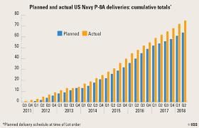 Us Navy Pay Chart 2012 P 8a Poseidon Leading A Revived Maritime Patrol Market