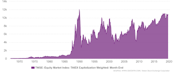 Taiwan Equity Market Index 1967 2019 Data Charts
