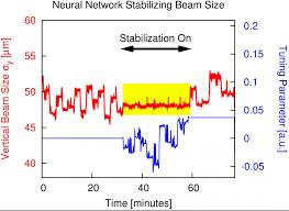 Machine Learning Enhances Light Beam Performance At The