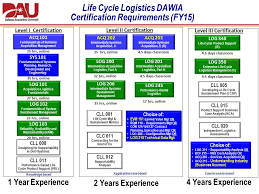 Dau Life Cycle Logistics Curriculum Review Presented To The