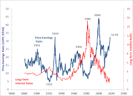The Cape To Saving Rate Ratio Signals A Terrible 2018 For