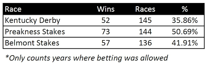 How To Find Longshot Winners In The Preakness Stakes Horse