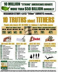 Tithes And Offering Chart Tithing Church Giving Statistics Trends Charts Church