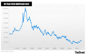30 Year Fixed Rate Mortgage Chart Historical Historic Mortgage Rates From 1981 To 2019 And Their Impact