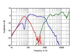 Speaker Crossover Frequency Chart The Aperion Guide To Setting Up Speakers With Your Receiver