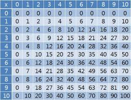 How To Make A Times Table Chart Multiplication Tables 6 Steps