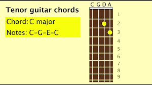 Tenor Guitar Chord Chart Playing The Tenor Guitar Cgda Comparison With Violin