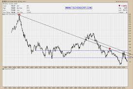 Euro Vs Dollar Chart Euro Versus Dollar Chart November 2019