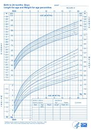 1 Year Old Growth Chart Who Growth Charts For Children Boys And Girls Baby Boy
