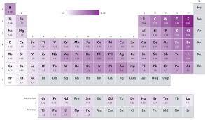 8 4 Bond Polarity And Electronegativity Chemistry Libretexts