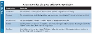 principles of architecture harnessing the power of architectural design principles