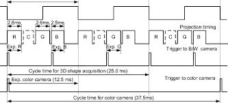 Circuit Number Color Chart System Timing Chart The Waveform At The Top Is The Trigger