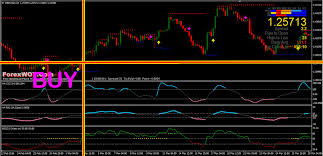 Arrow Momentum Chart H4 No Repaint Profitable Strength Of Cci Rsi Momentum Forex