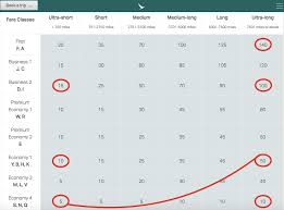 One World Mileage Chart Cathay Pacific Marco Polo Club Elite Program Restructuring