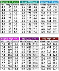 Blood Glucose Levels Chart Normal Blood Sugar Range Diabetes Levels Chart 4 Without