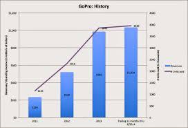 microsoft stock price history aswath damodaran on gopro inc valuation