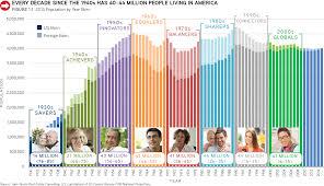 Demographics John Burns Real Estate Consulting