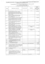 Как осваивает бюджет ГБУ Жилищник района Кунцево Москва  Как осваивает бюджет ГБУ Жилищник района Кунцево Москва ЖКХ