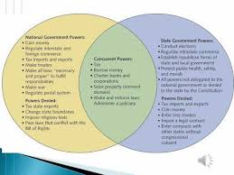 State Powers Vs Federal Powers Venn Diagram The History Of Federalism Wmv