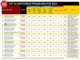 Norton Antivirus Comparison Chart Antivirus 2011 Digital Defenders Pcworld