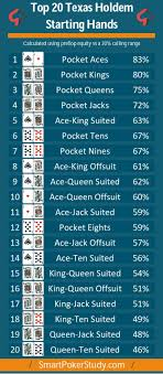 The Best Texas Holdem Starting Poker Hands Ranges