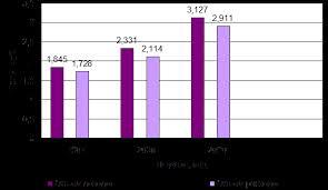 Курсовая работа Пенсионный фонд современные особенности и пути  Динамика доходов и расходов бюджета Пенсионного фонда Российской Федерации в 2007 2009 гг представлена на рисунке 2 1