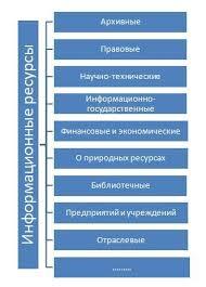 Информационная цивилизация Информационные ресурсы общества в  Классификации национальных информационных ресурсов